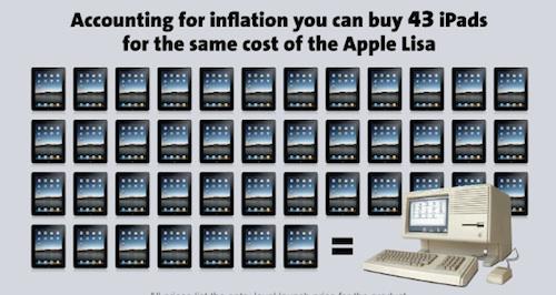 43 iPad per Lisa Apple iPad Italia prezzo costo prezzi costi