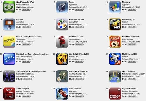 La classifica di App più scaricate negli usa