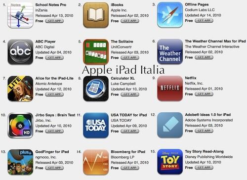 App gratuite più scaricate