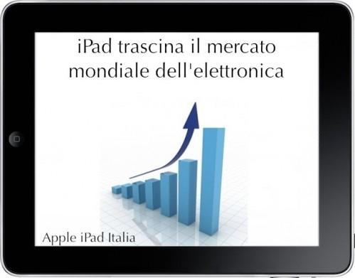 mercato per Apple iPad