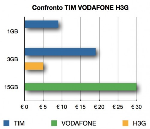 Le tariffe per iPad 3G