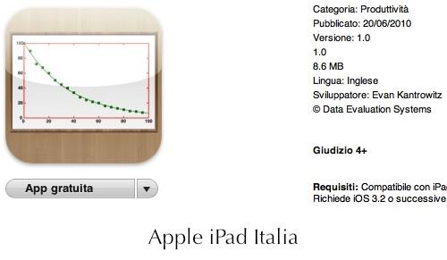 Analisi statistiche condotte da iPad