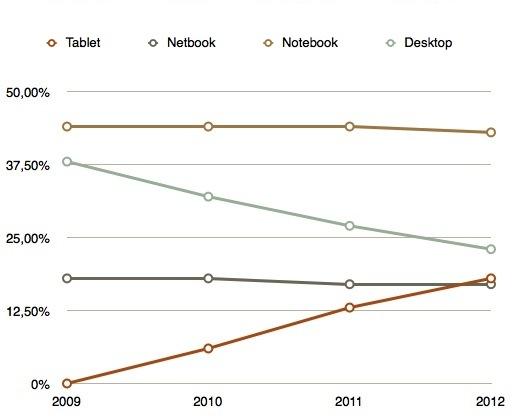 Previsioni di crescita di iPad