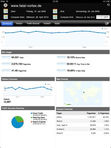 Monitorare l'andamento del proprio sito Web direttamente da iPad