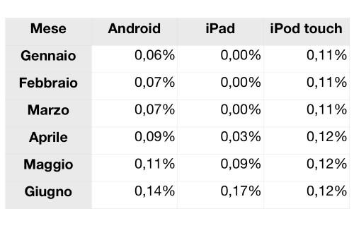 iPad viene utilizzato su internet più di Android e iPod touch