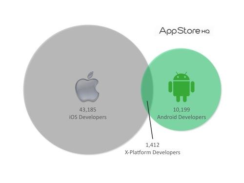 Gli sviluppatori preferiscono App Store