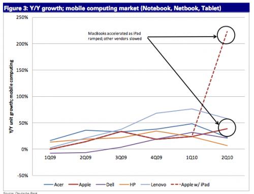 andamento vendite computer apple con ipad