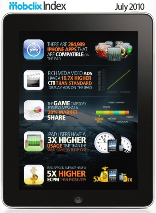 Ipad rende più di iPhone