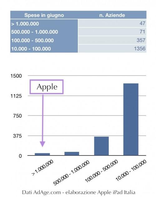 Apple ha speso molto in pubblicità in giugno
