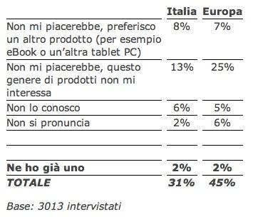 a 7 italiani su 10 piace ipad