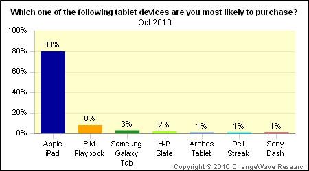 andamento mercato iPad