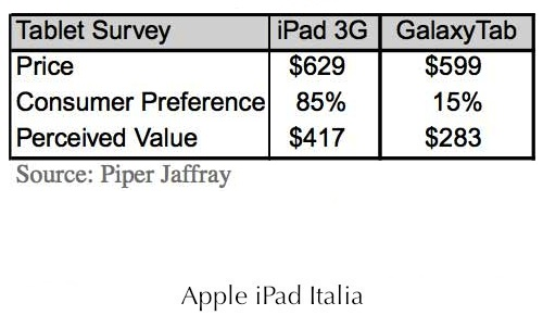 Apple e Samsung