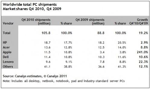 iPad cresce nel mercato dei computer